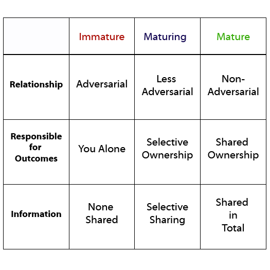 alt text for the maturity continuum chart